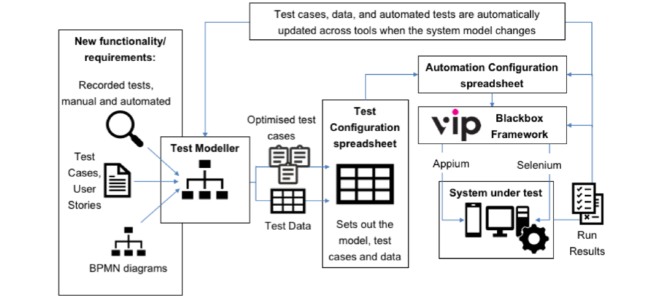A response to Angie Jones' 10 features every codeless test automation tool should offer_8
