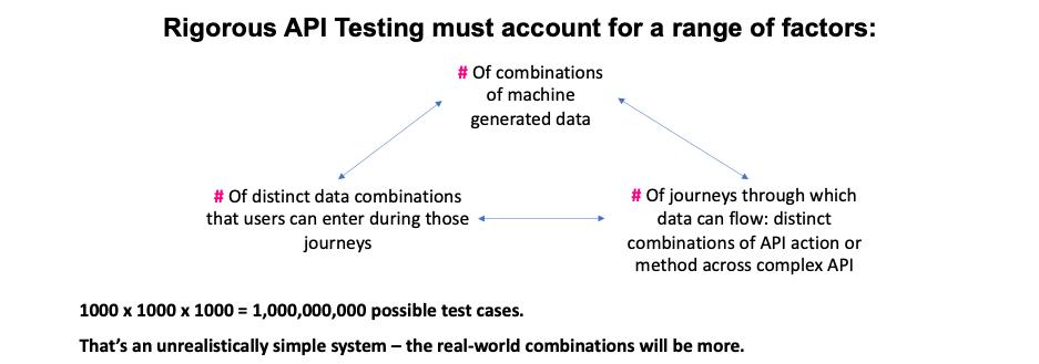 API Testing Complexity