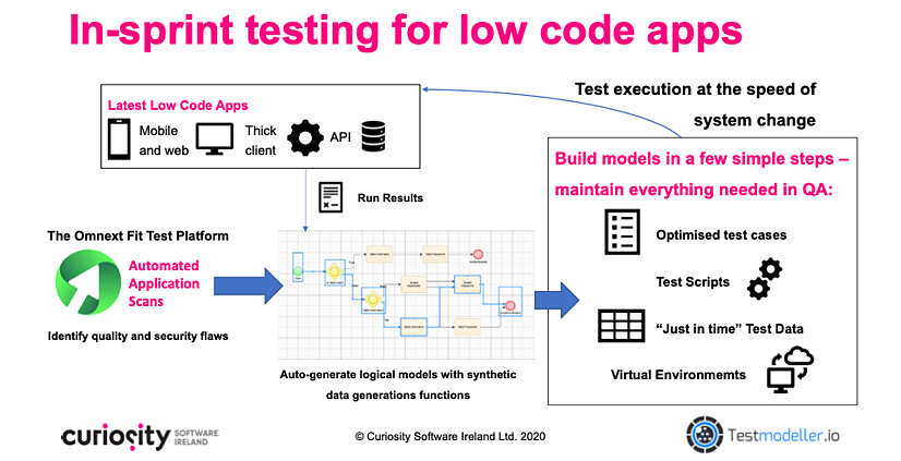 Codeless test automation for low-code apps