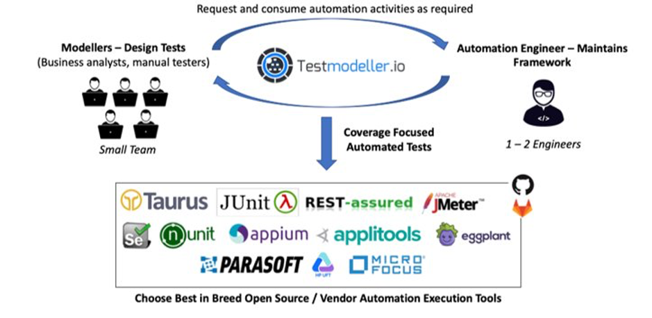 Cross-team collaboration for Micro Focus UFT