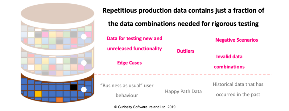 Data Combinations Needed for Rigorous Testing and QA