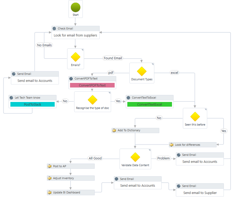 Automated Document Digitalisation