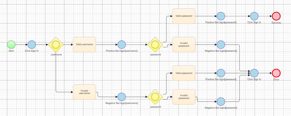 Flowchart Modelling for Microsoft Dynamics 365