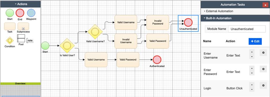 Flowchart Models as Ubiquitous Language