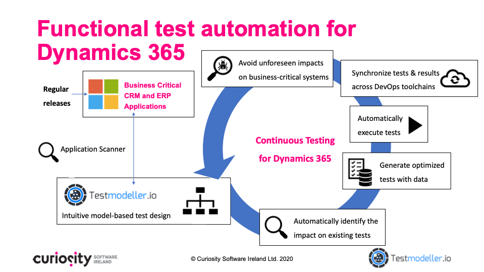Functional test automation for Dynamics 365 with Test Modeller