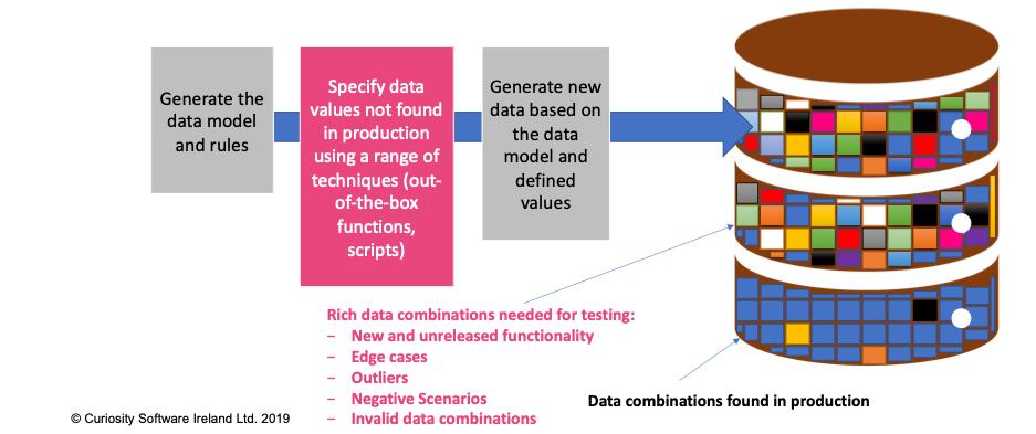 Synthetic test data generation for rigorous testing