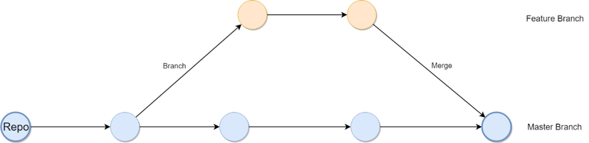 Git Branching for Test Automation