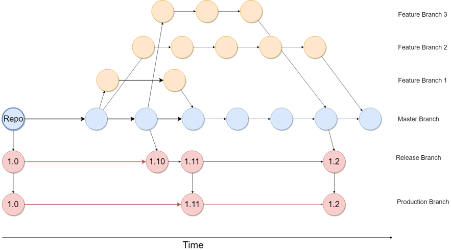 Git Branching for Testing