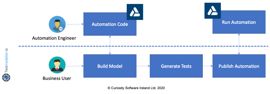 Model-Based Test Automation for Micro Focus UFT