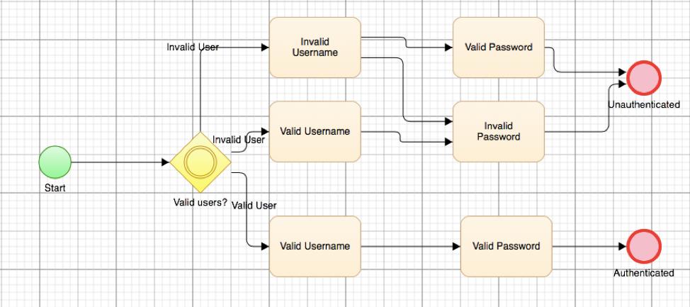 Model Based Test Automation