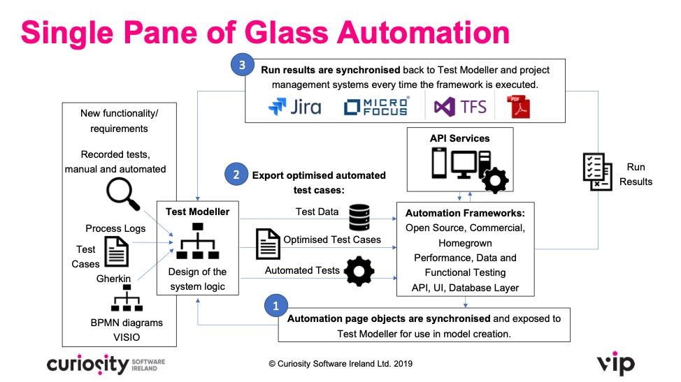 Single Pane of Glass Automation
