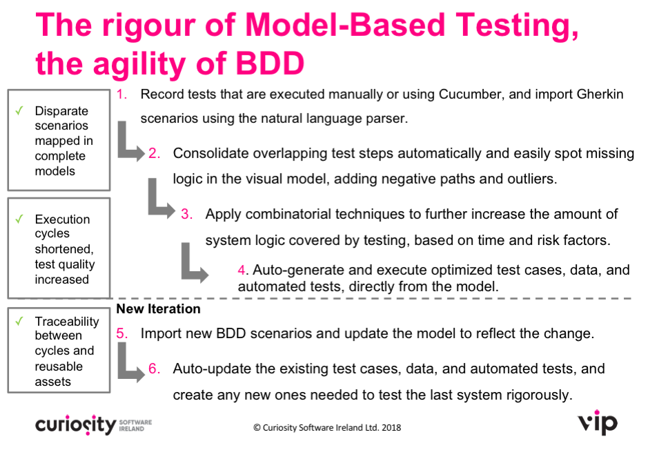 Test Automation for BDD