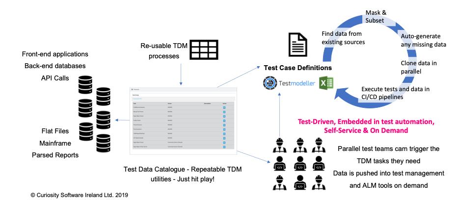 Test Data Allocation