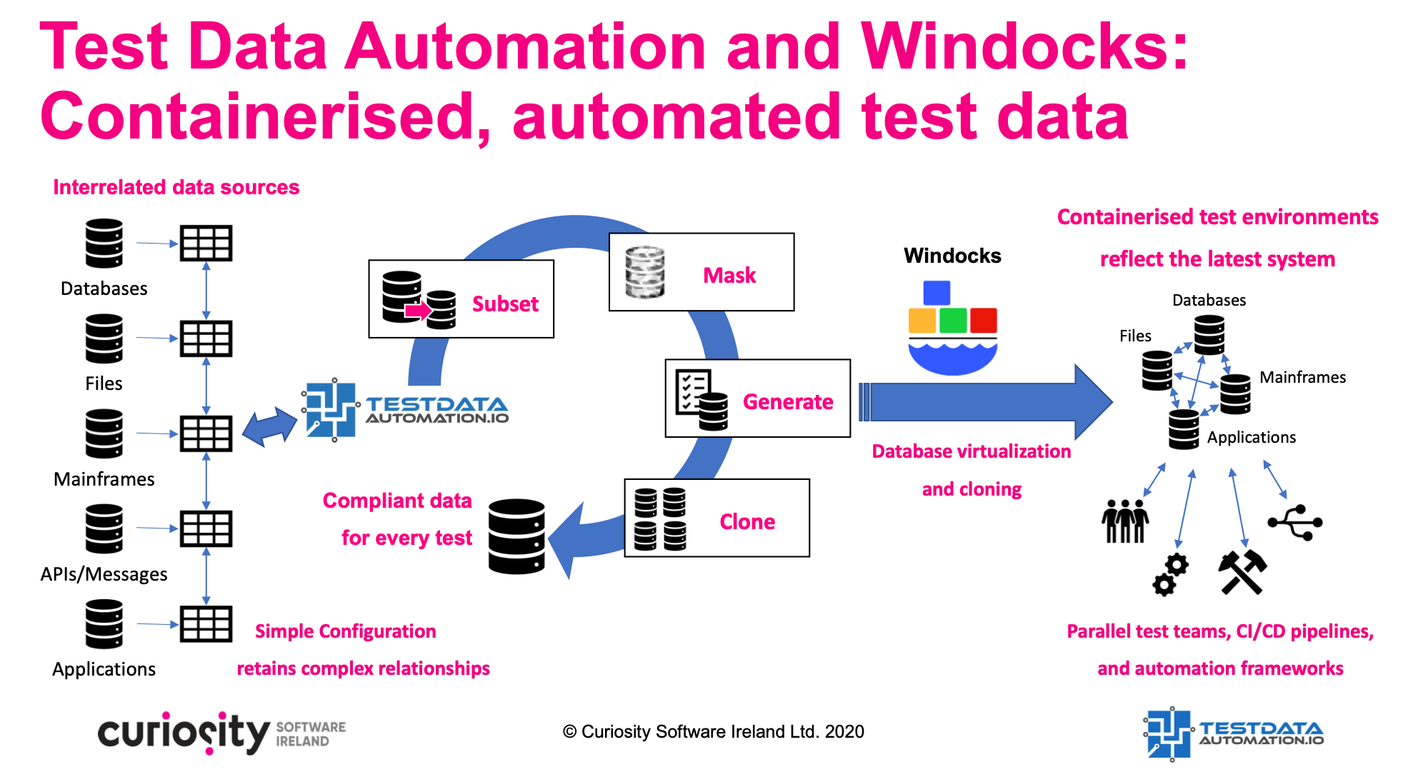 Test Data Automationa and Windocks_DevOps Ready Containerised Test Data