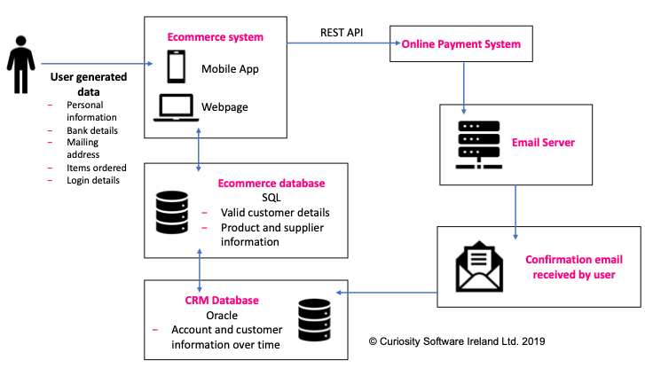 Test Data Interrelations in a Simplified ECommerce System