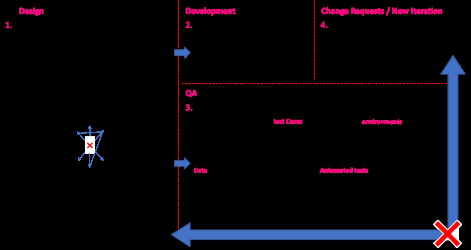 Test and Development Bottlenecks