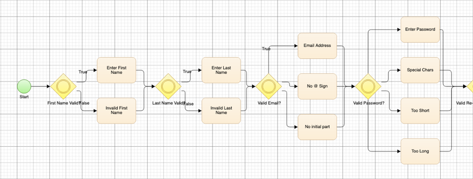 """Shift Left"" QA with Visual Flowchart Modelling"